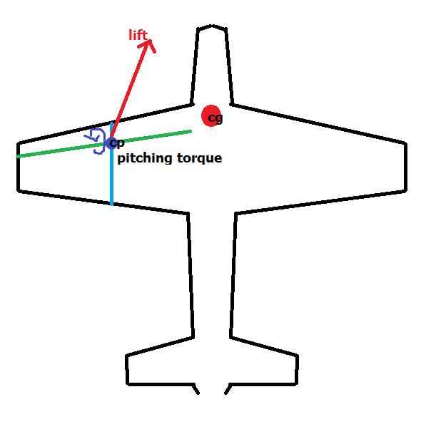 aeronatical engineers